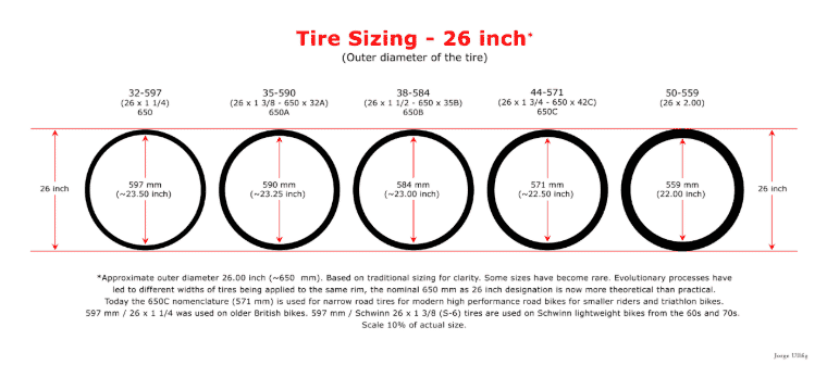 Tyre sizing - 26 inch (700cc)